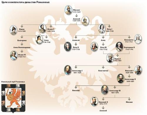 родословная династии романовых схема
